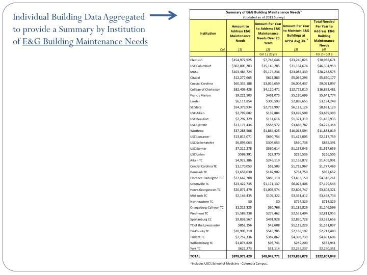 Individual Building Data Aggregated to provide a Summary by Institution of