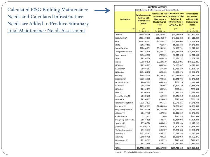 Calculated E&G Building Maintenance Needs