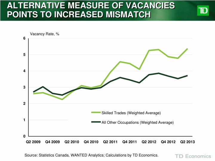 ALTERNATIVE MEASURE OF VACANCIES POINTS TO INCREASED MISMATCH