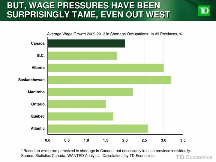 BUT, WAGE PRESSURES HAVE BEEN SURPRISINGLY TAME, EVEN OUT WEST