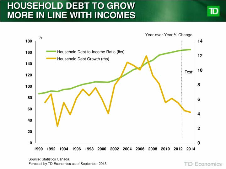 HOUSEHOLD DEBT TO GROW