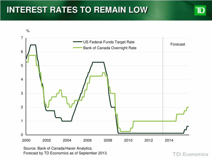INTEREST RATES TO REMAIN LOW