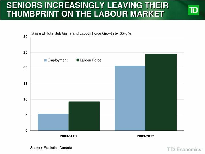 SENIORS INCREASINGLY LEAVING THEIR THUMBPRINT ON THE LABOUR MARKET
