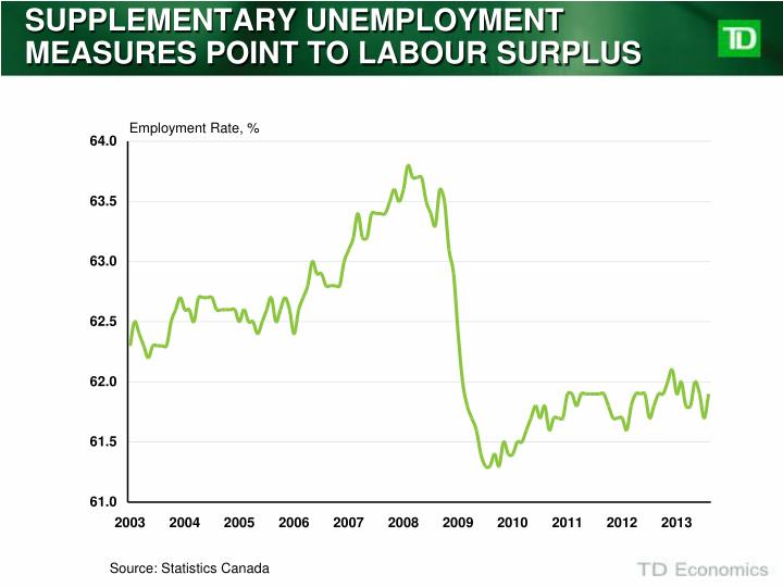 SUPPLEMENTARY UNEMPLOYMENT MEASURES POINT TO LABOUR SURPLUS