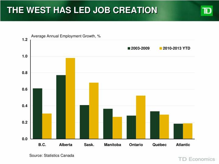 THE WEST HAS LED JOB CREATION