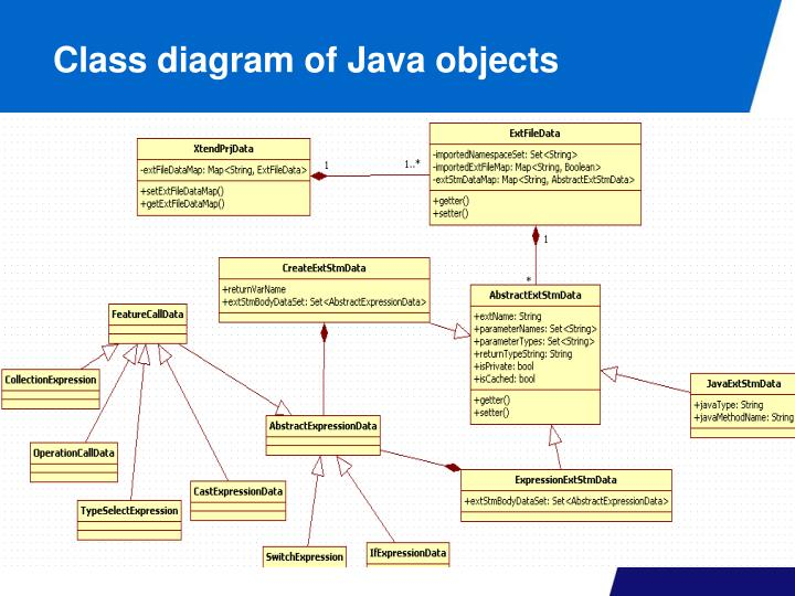 Class diagram of Java objects