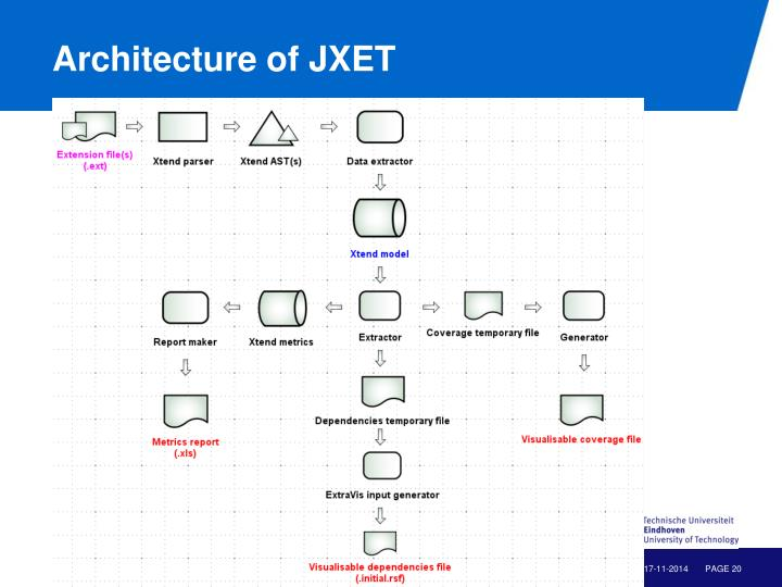Architecture of JXET
