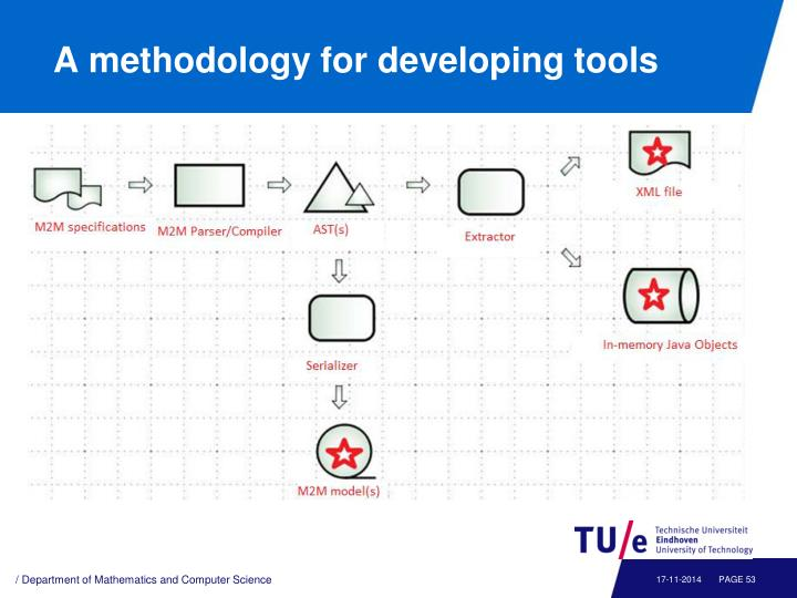 A methodology for developing