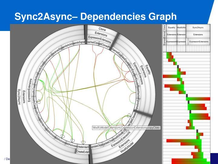 Sync2Async– Dependencies Graph