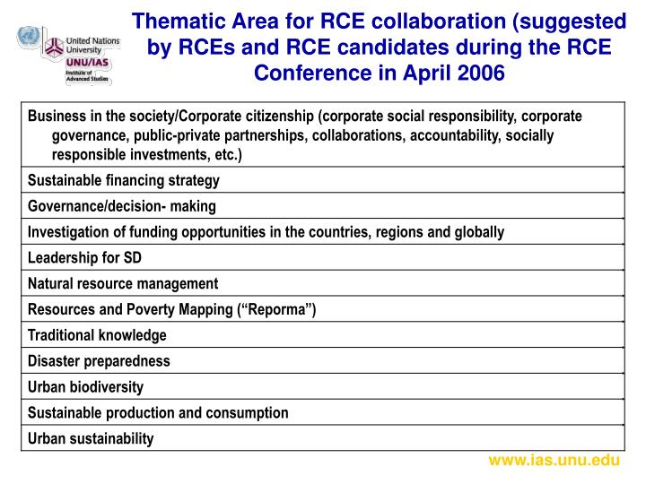 Thematic Area for RCE collaboration (suggested by RCEs and RCE candidates during the RCE Conference in April 2006