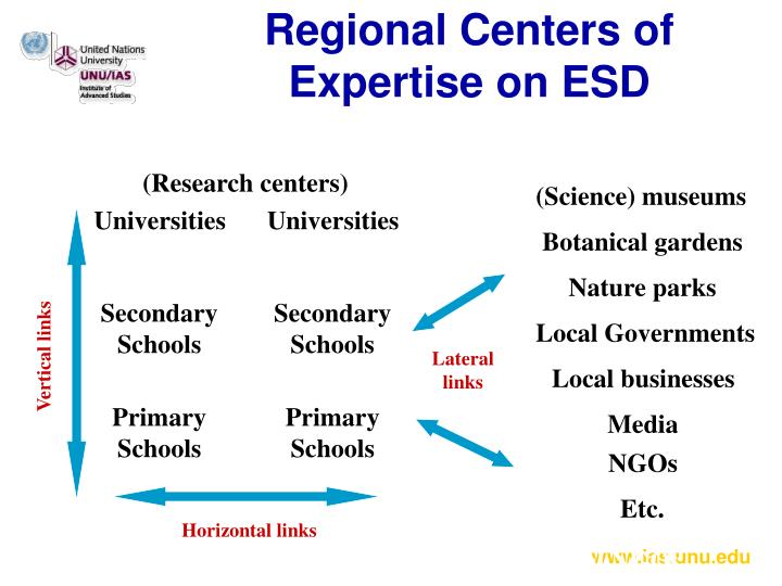 Regional Centers of Expertise on ESD