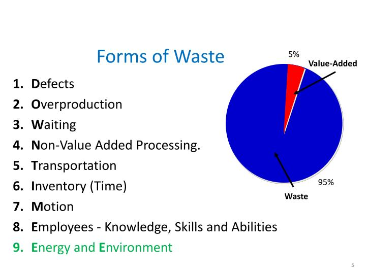 Forms of Waste