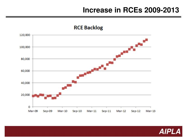Increase in RCEs 2009-2013