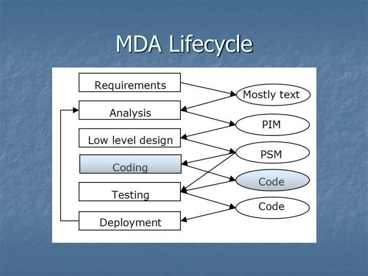 MDA Lifecycle