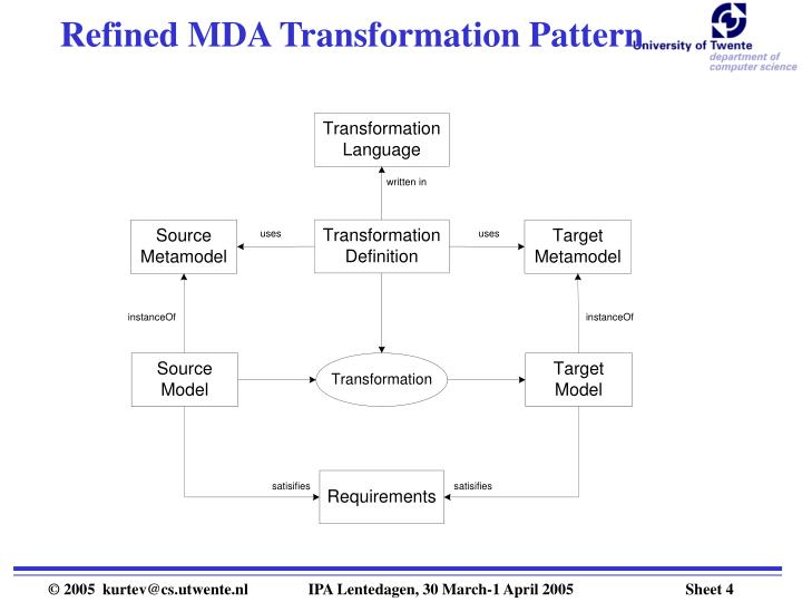 Refined MDA Transformation Pattern