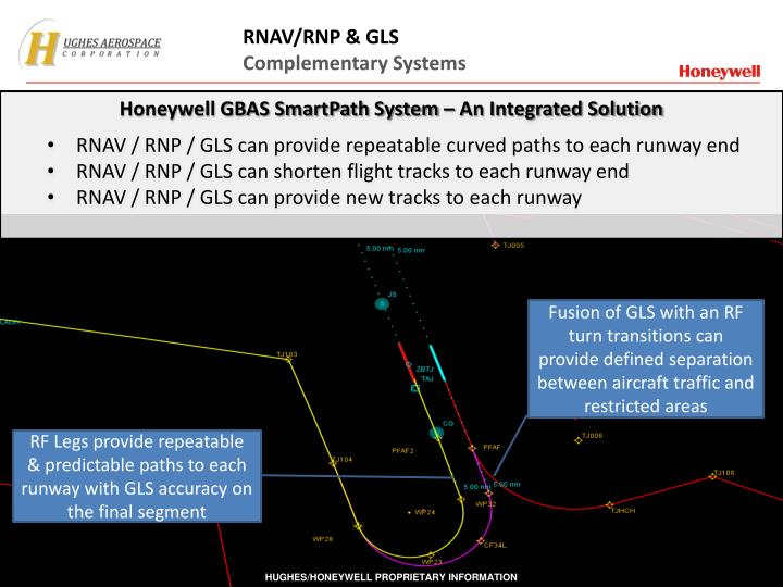 RNAV/RNP & GLS