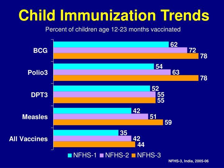 Child Immunization Trends