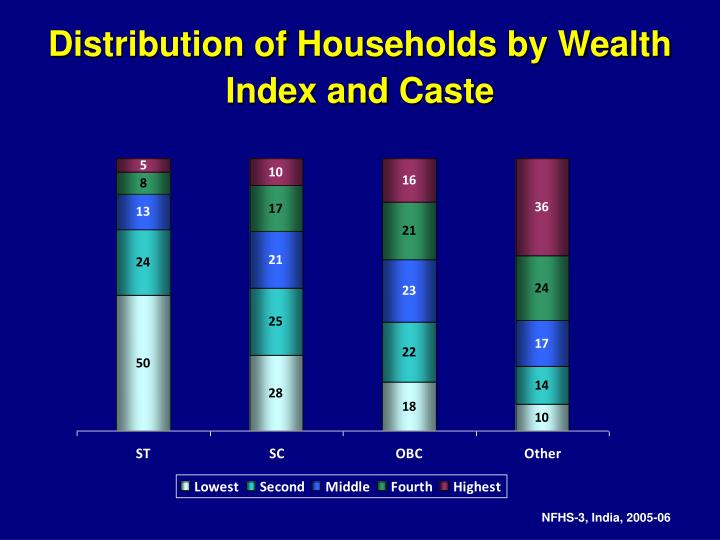Distribution of Households by Wealth Index and Caste