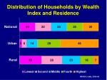 distribution of households by wealth index and residence