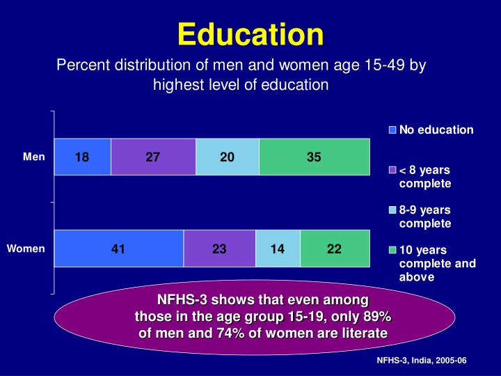 NFHS-3 shows that even among      those in the age group 15-19, only 89% of men and 74% of women are literate