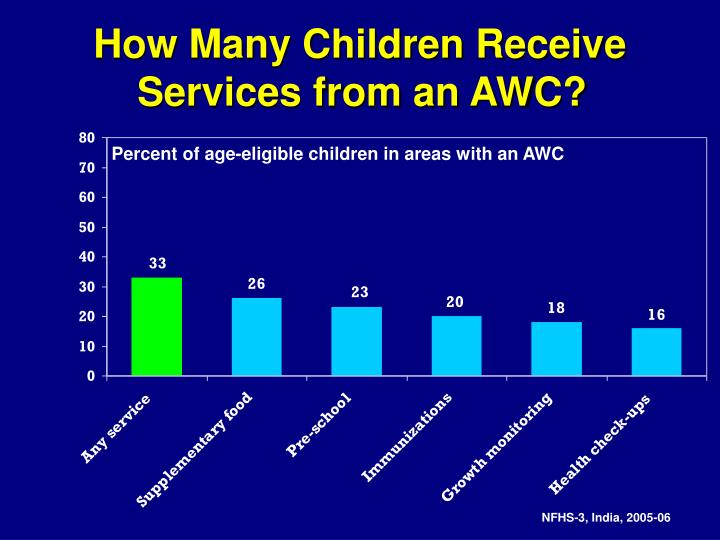 How Many Children Receive Services from an AWC?