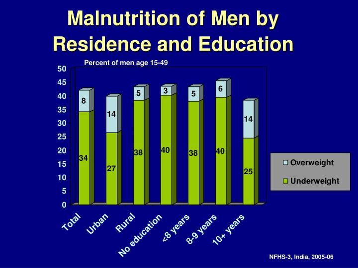 Malnutrition of Men by Residence and Education