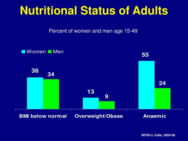 Nutritional Status of Adults