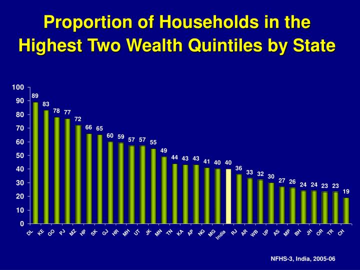 Proportion of Households in the Highest Two Wealth Quintiles by State