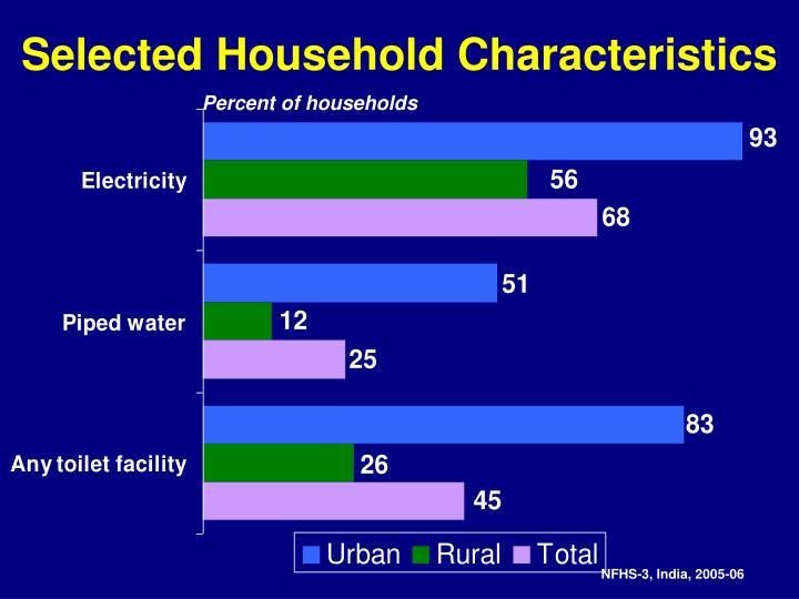 Selected Household Characteristics