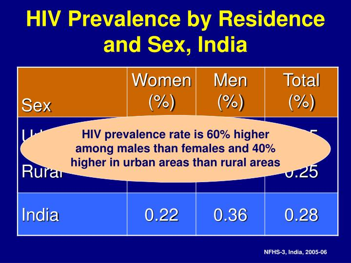 HIV Prevalence by Residence and Sex, India