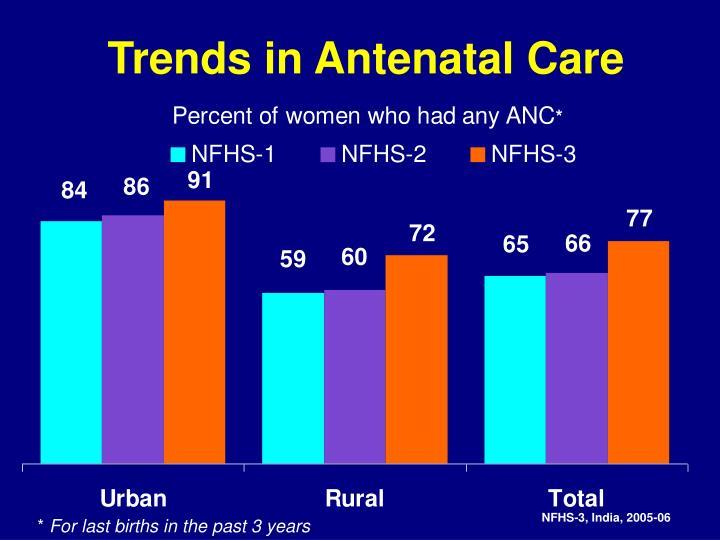 Trends in Antenatal Care