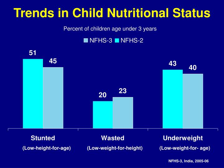 Trends in Child Nutritional Status