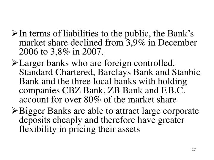 In terms of liabilities to the public, the Bank's market share declined from 3,9% in December 2006 to 3,8% in 2007.