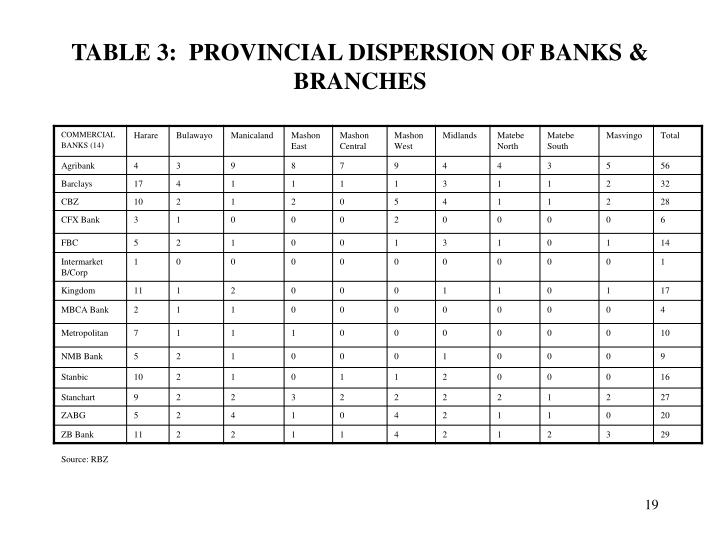 TABLE 3:  PROVINCIAL DISPERSION OF BANKS & BRANCHES