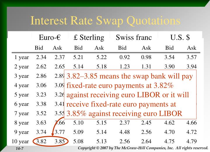 3.82–3.85 means the swap bank will pay fixed-rate euro payments at 3.82% against receiving euro LIBOR or it will receive fixed-rate euro payments at 3.85% against receiving euro LIBOR
