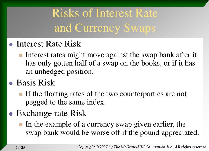 Risks of Interest Rate