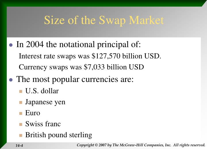 Size of the Swap Market
