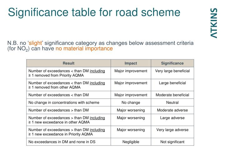 Significance table for road scheme