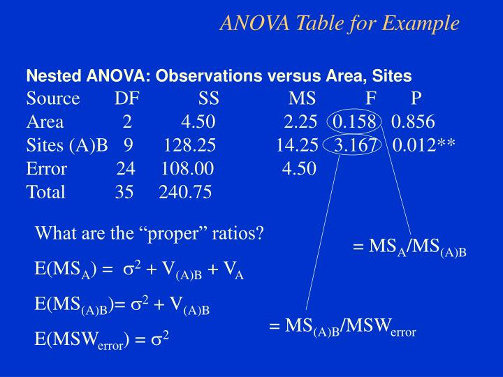 ANOVA Table for Example