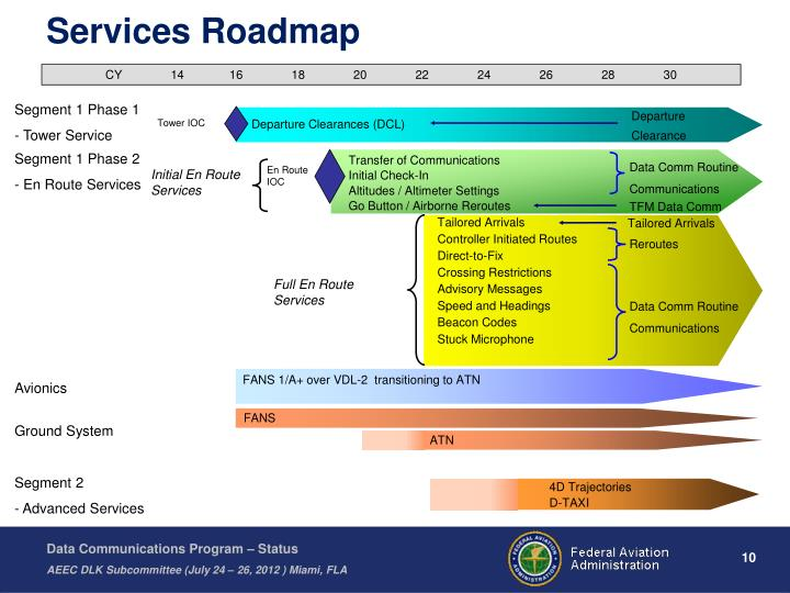 Services Roadmap