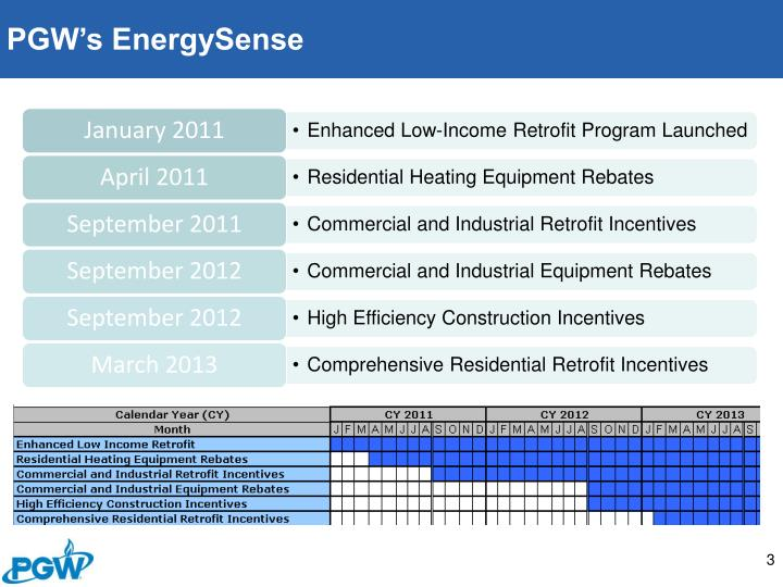 PGW's EnergySense