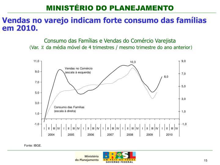 Consumo das Famílias e Vendas do Comércio Varejista