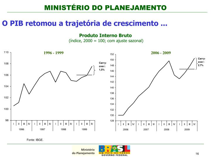 O PIB retomou a trajetória de crescimento ...