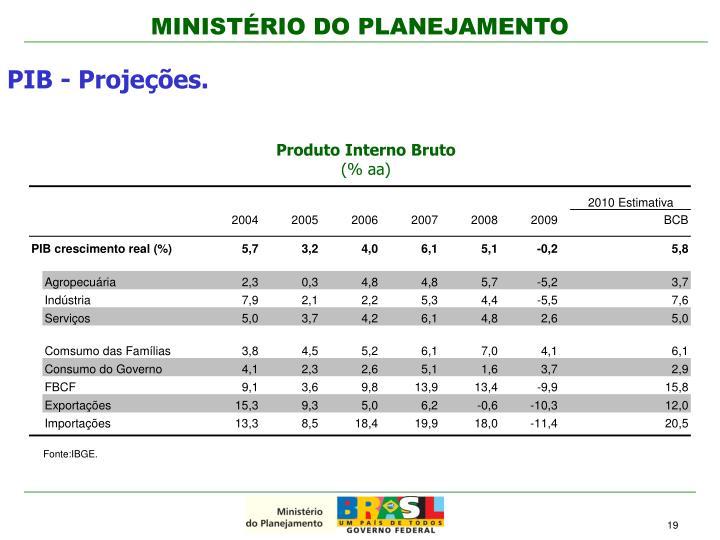PIB - Projeções.