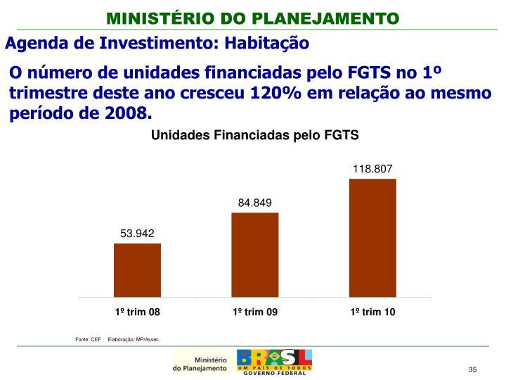 O número de unidades financiadas pelo FGTS no 1º trimestre deste ano cresceu 120% em relação ao mesmo período de 2008.