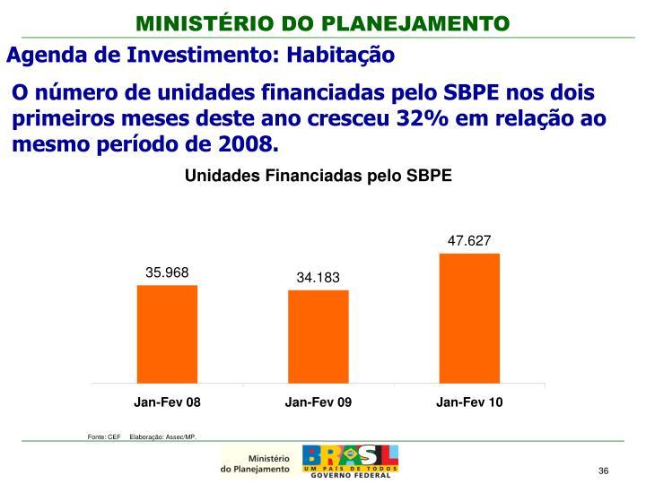 O número de unidades financiadas pelo SBPE nos dois primeiros meses deste ano cresceu 32% em relação ao mesmo período de 2008.
