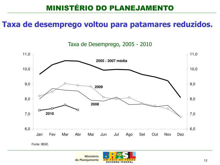 Taxa de Desemprego, 2005 - 2010