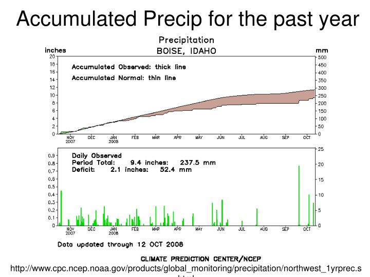 Accumulated Precip for the past year