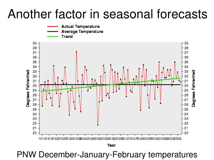 Another factor in seasonal forecasts