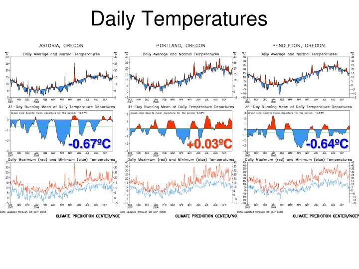 Daily Temperatures